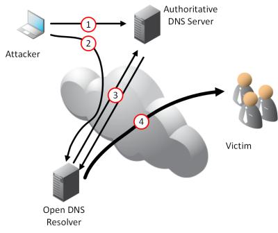 data loss prevention - dlp