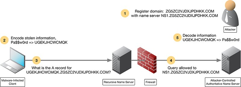 How DNS Data Exfiltration Works
