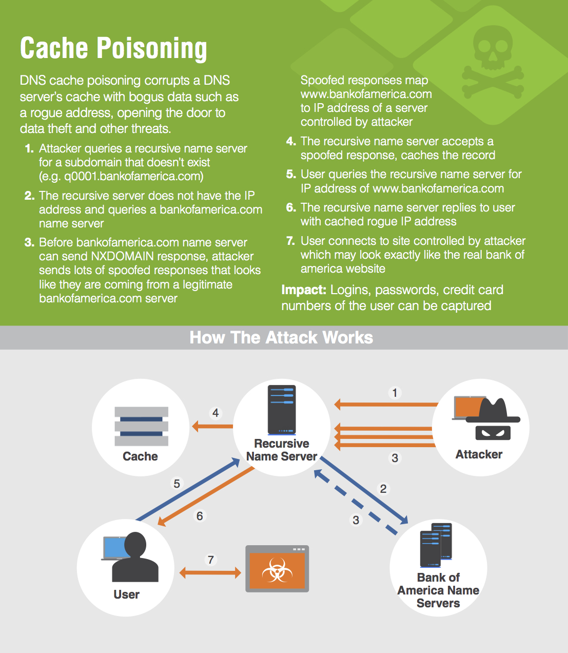 DNS cache poisoning is a cyber attack that exploits the DNS by diverting Internet traffic away from legitimate servers and towards fake ones.