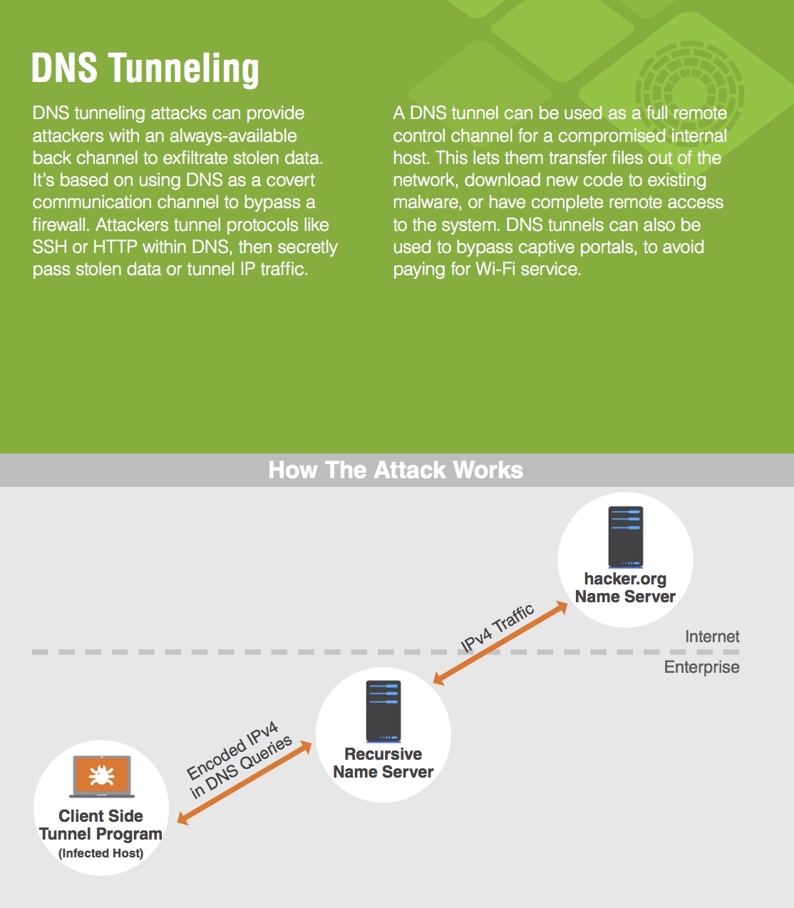 DNS tunneling is a method of cyber attack that encodes the data of other programs or protocols in DNS queries and responses.